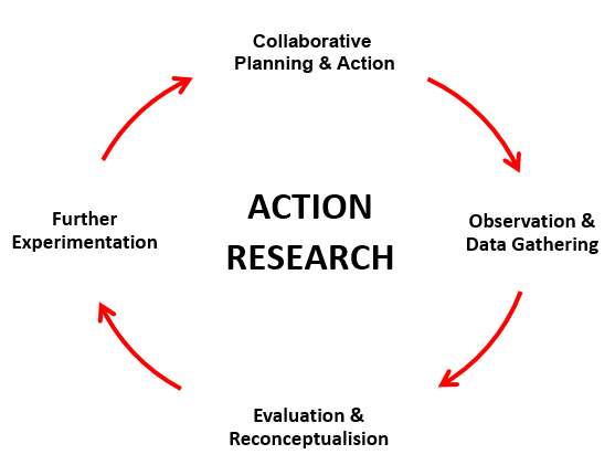 Action Research Diagram