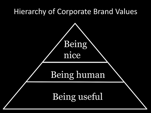 You Are Branding Yourself As A Manager Every Day!
