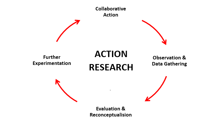 Action Research for Organisational Innovation